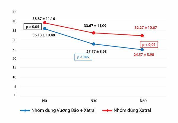 Nhóm dùng Vương Bảo kết hợp với Xatral có tác dụng giảm kích thước tuyến tiền liệt tốt hơn nhóm chỉ dùng  1