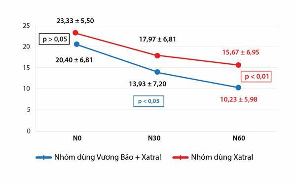 Nhóm dùng Vương Bảo kết hợp với Xatral có tác dụng cải thiện mức độ rối loạn tiểu tiện theo thang điểm I 1