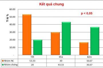 Bệnh viện Y học cổ truyền Trung Ương công bố Nghiên cứu lâm sàng đánh giá hiệu quả của Vương Bảo đối với người bị phì đại tiền liệt tuyến